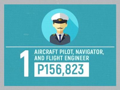 高給取り1位「航空パイロット、ナビゲーター、航空エンジニア」