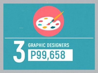 高給取り3位「グラフィックデザイナー」