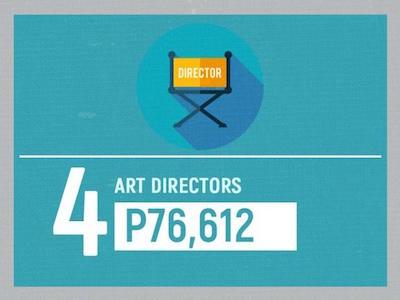 高給取り4位「アートディレクター」