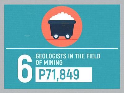 高給取り6位「採掘、鉱山の地質学者」