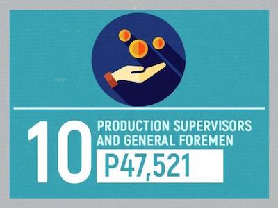 高給取り10位「製造管理者、管理アシスタント」