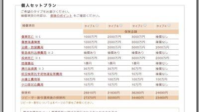 海外旅行保険料金表