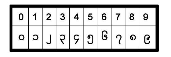 ビルマ語の数字