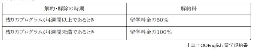 QQイングリッシュ留学規約書の返金条項(渡航後)