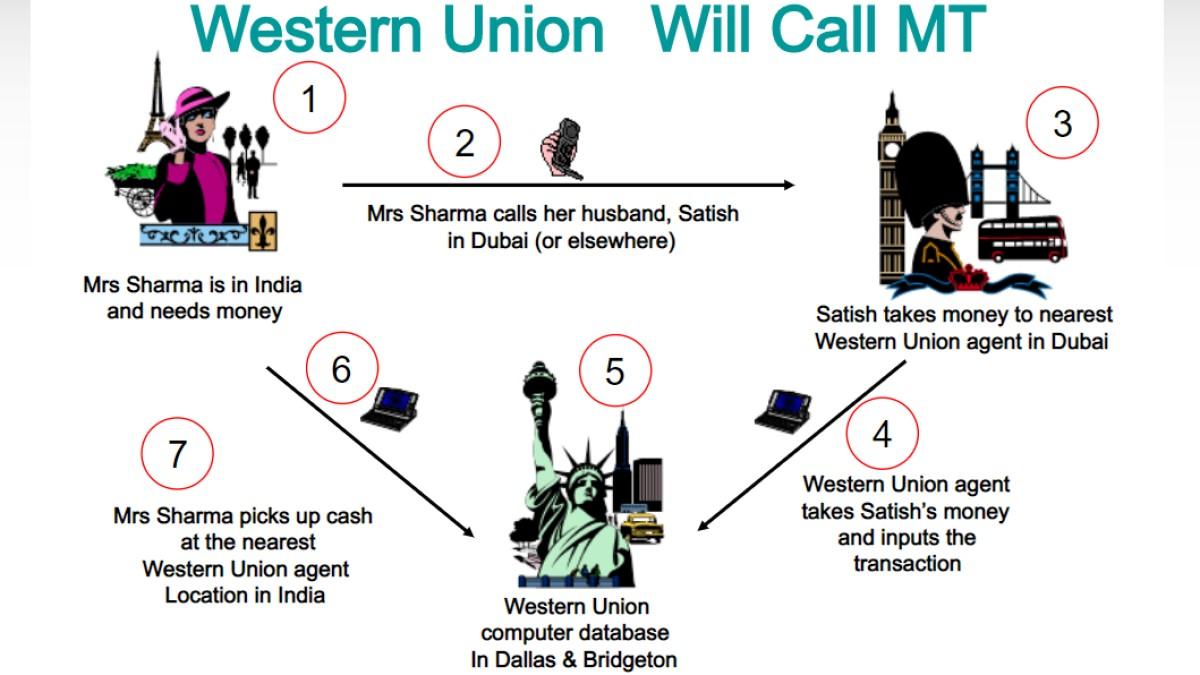 ウエスタンユニオンの仕組み図