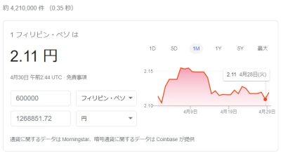 2020年4月30日のペソ円市場レート