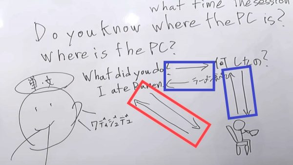 ライザップイングリッシュの授業中の黒板