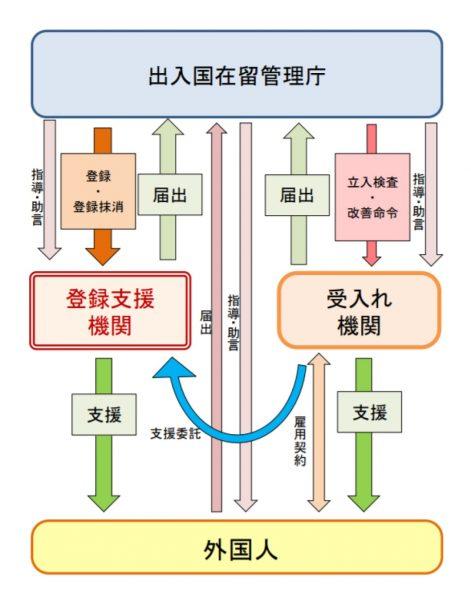 受入れ機関と登録支援機関